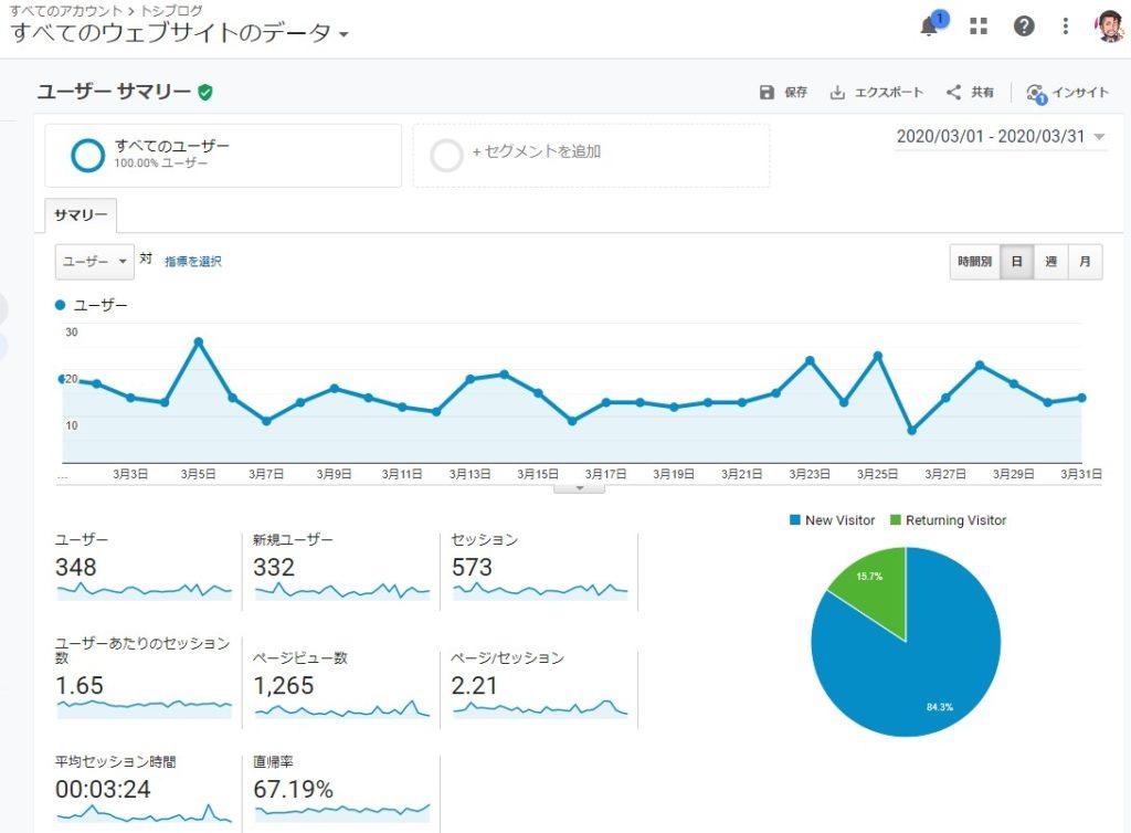 1ヶ月ブログを書いた結果-トシブログ168-